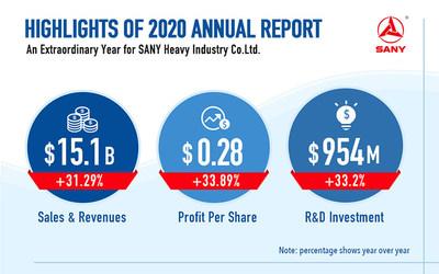 SANY por buen camino: lo más destacado del Informe Anual 2020 de SANY