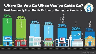 Americans Continued to Use Public Restrooms During Pandemic but Want Touchless Fixtures