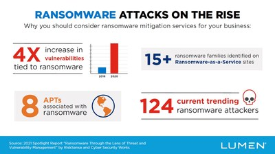 As the cost of ransomware attacks nearly double, Lumen deploys program that helps businesses fight ransomware before it strikes