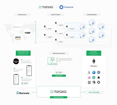 Taraxa integra un or�culo de marca de tiempo Chainlink