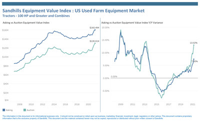 Auction & Asking Values Continue Upward Trend Across Equipment Industries