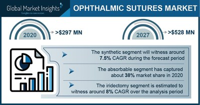 Ophthalmic Sutures Market Revenue to Cross USD 528 Mn by 2027: Global Market Insights Inc.