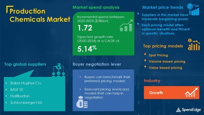 Production Chemicals Market Procurement Intelligence Report With COVID-19 Impact Update| SpendEdge
