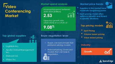 Video Conferencing Market Procurement Intelligence Report With COVID-19 Impact Update | SpendEdge