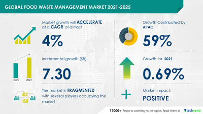 COVID-19 Impact Analysis on Food Waste Management Market during Q1 of 2021| Expected to reach USD 7.3 Billion by 2025|Technavio