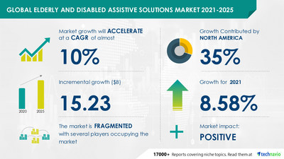COVID-19 Impact Analysis on Elderly and Disabled Assistive Solutions Market during Q1 of 2021| Expected to reach USD 15.23 Billion by 2025|Technavio