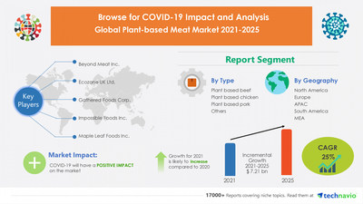 COVID-19 Impact Analysis on Plant-based Meat Market during Q1 of 2021| Expected to reach USD 7.21 Billion by 2025|Technavio