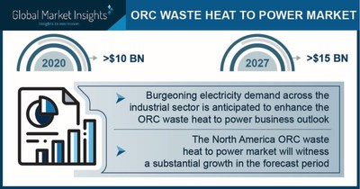 ORC Waste Heat to Power Market worth $15 billion by 2027, Says Global Market Insights Inc.