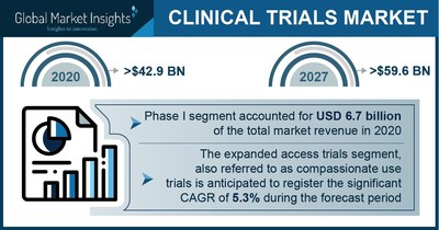 Clinical Trial Market Revenue to Cross USD 59.6 Bn by 2027: Global Market Insights Inc.