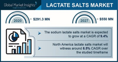 Lactate Salts Market projected to surpass $550 million by 2027, Says Global Market Insights Inc.
