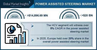 Power-Assisted Steering Market to Cross $20 Bn by 2027; Global Market Insights, Inc.