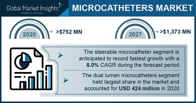 Microcatheter Market Revenue to Cross USD 1.3 Bn by 2027: Global Market Insights Inc.