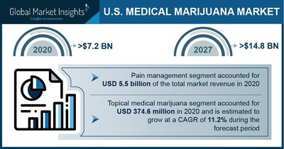 Medical Marijuana Market in the U.S. to Cross USD 14.8 Bn by 2027: Global Market Insights Inc.