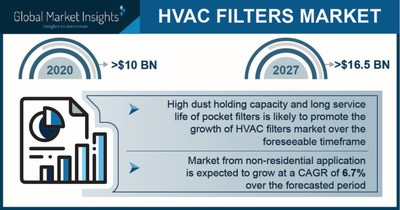 HVAC Filters Market Revenue to Cross $16.5 Bn by 2027; Global Market Insights, Inc.