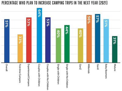 Fresh Data Indicates Camping Interest To Remain High In 2021
