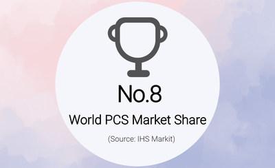 KEHUA ocupó el 8º lugar en la cuota de mercado PCS a nivel mundial