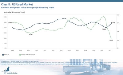 Sandhills Global Market Data Shows Declining Inventory Across Used Equipment Markets Is Driving Up Values