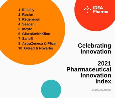 10º Índice de Innovación Farmacéutica anual de IDEA Pharma