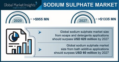 The Sodium Sulphate Market is slated to reach $1,335 million by 2027, Says Global Market Insights Inc.