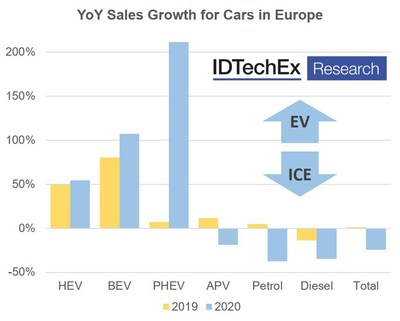 3 Types of Car That Have Prospered Despite COVID-19 Revealed by IDTechEx