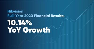 Hikvision publica resultados financieros de 2020 y del primer trimestre de 2021