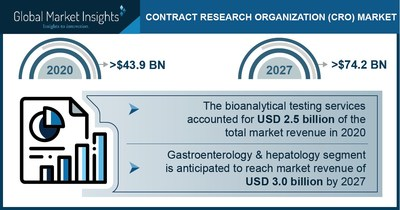 Contract Research Organization Market Revenue to Cross USD 74.2 Bn by 2027: Global Market Insights Inc.