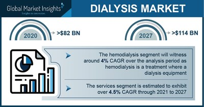 Dialysis Market Revenue to Cross USD 114 Bn by 2027: Global Market Insights Inc.