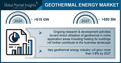 Geothermal Energy Market to hit $50 billion by 2027, Says Global Market Insights Inc.