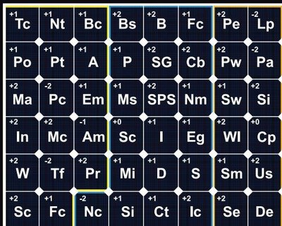 Go Solar Group Releases Nevada Periodic Table of Solar Elements