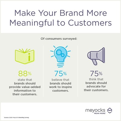 New Meyocks survey shows consumers want brands to mentor them