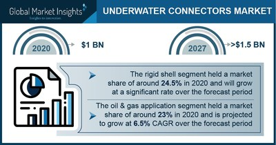 Underwater Connector Market Revenue to Cross USD 1.5 Bn by 2027: Global Market Insights Inc.