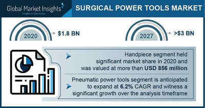 Surgical Power Tool Market Revenue to Cross USD 3 Bn by 2027: Global Market Insights Inc.