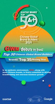 GWM, entre los 50 principales creadores de marcas mundiales de BrandZ™ de 2021 por primera vez