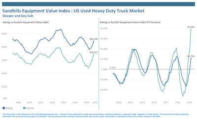Used Construction Equipment, Heavy-Duty Truck, and Ag Machinery Values Continue Upward Trend