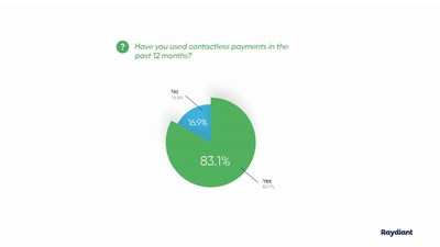 New Report Shows Over 80% of Consumers Have Used Contactless Payments in the Past 12 Months, Plan to Increase Usage This Year
