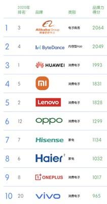 Hisense se encuentra entre las 10 mejores marcas globales chinas de BrandZ™ por quinto año consecutivo