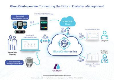 Ascensia lanza la plataforma de analítica y tratamiento de la diabetes GlucoContro.online