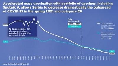 RDIF: La vacuna Sputnik V demuestra la mayor seguridad durante la campaña de vacunación en Serbia