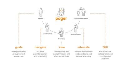 Pager anuncia un paquete de soluciones empresariales flexibles para abordar la fragmentación del sistema de salud y las brechas en la atención médica