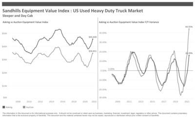 Heavy-Duty Truck and Construction Equipment Asking Values Still Trending Upward