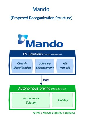 Soluciones para vehículos eléctricos y conducción autónoma de Mando