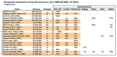 Artmarket.com: Jóvenes artistas con gran demanda en las tres grandes capitales, y el Top 20 de Artprice