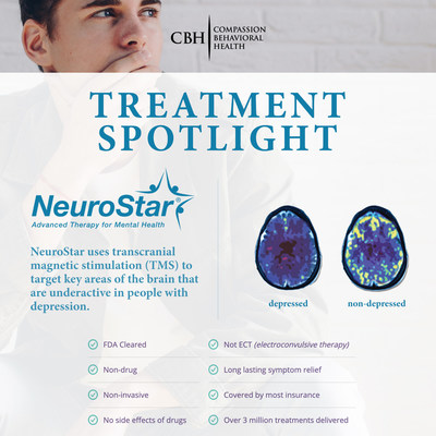 Compassion Behavioral Health Now Offering NeuroStar TMS Therapy to Treat Depression
