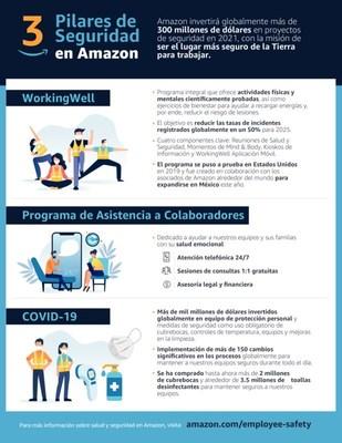 Amazon implementa programas de salud y seguridad para mejorar la salud y seguridad de sus colaboradores