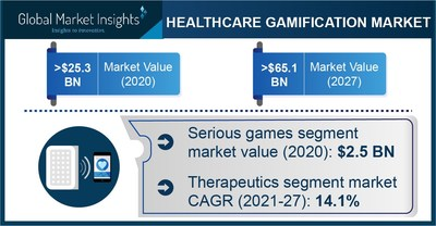 Healthcare Gamification Market Revenue to Cross USD 65.1 Bn by 2027: Global Market Insights Inc.