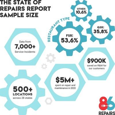 Malfunctions on the 'Cold-Side' and Optimized Provider Performance Among Key Findings in Annual State of Repairs Report