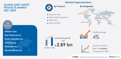 $ 2.89 billion growth expected in Baby Safety Market during 2021-2025   Technavio