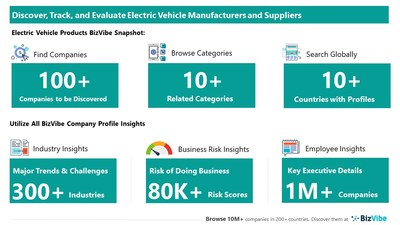 Evaluate and Track Electric Vehicle Companies   View Company Insights for 100+ Electric Vehicle Manufacturers and Suppliers   BizVibe