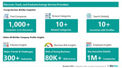 Evaluate and Track Energy Companies   View Company Insights for 1,000+ Energy Service Providers   BizVibe