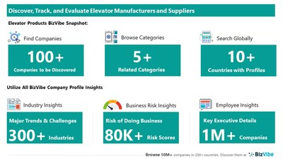 Evaluate and Track Elevator Companies   View Company Insights for 100+ Elevator Manufacturers and Suppliers   BizVibe